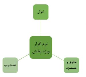 ارتباط پخش در حسابداری بازرگانی